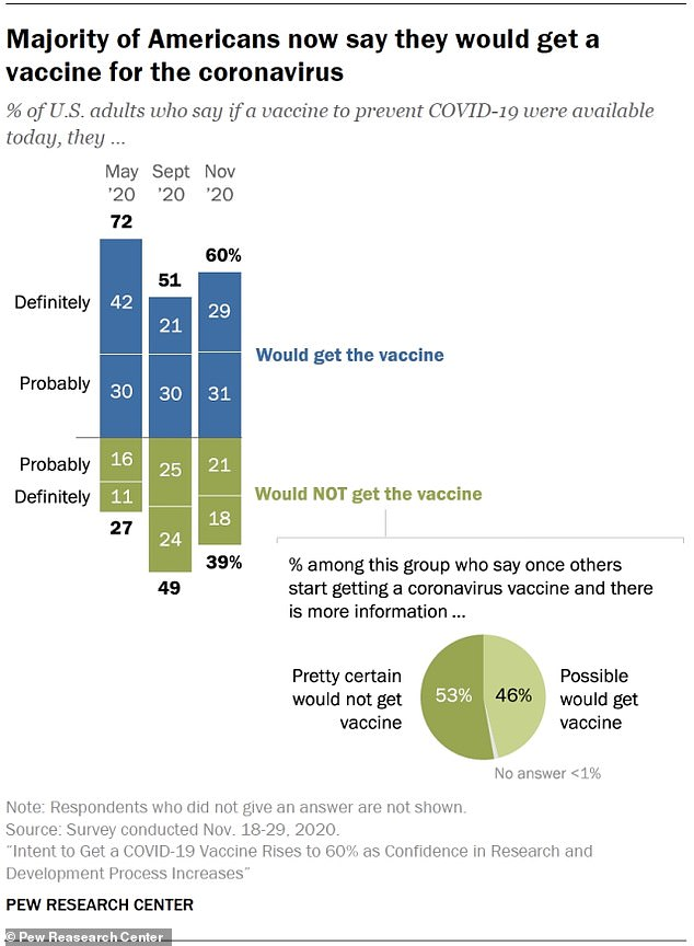 The latest poll from Pew Research on the question indicates that 60 percent of Americans say they would definitely or probably get a coronavirus vaccine