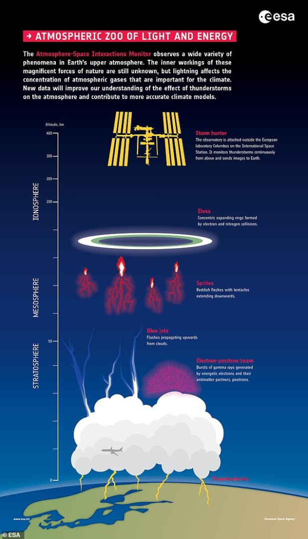 Understanding the formation of blue jets - and other energetic events in the stratosphere as pictured - can show clues about when an electrical trigger occurs.