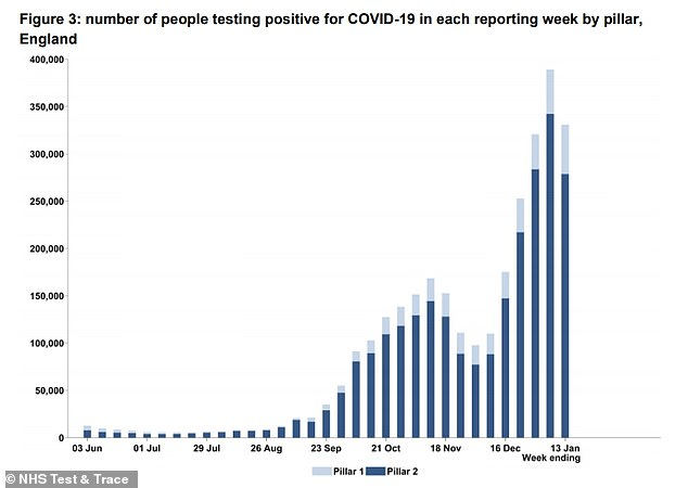 NHS Test and Trace data shows 330,871 people tested positive across the country in the week ending January 13. For comparison, the figure stood at 389,191 the week before