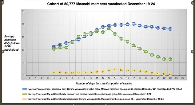 Israeli healthcare group KSM Maccabi Research and Innovation Center on Friday said coronavirus infections had plunged among people aged over 60 who had been vaccinated