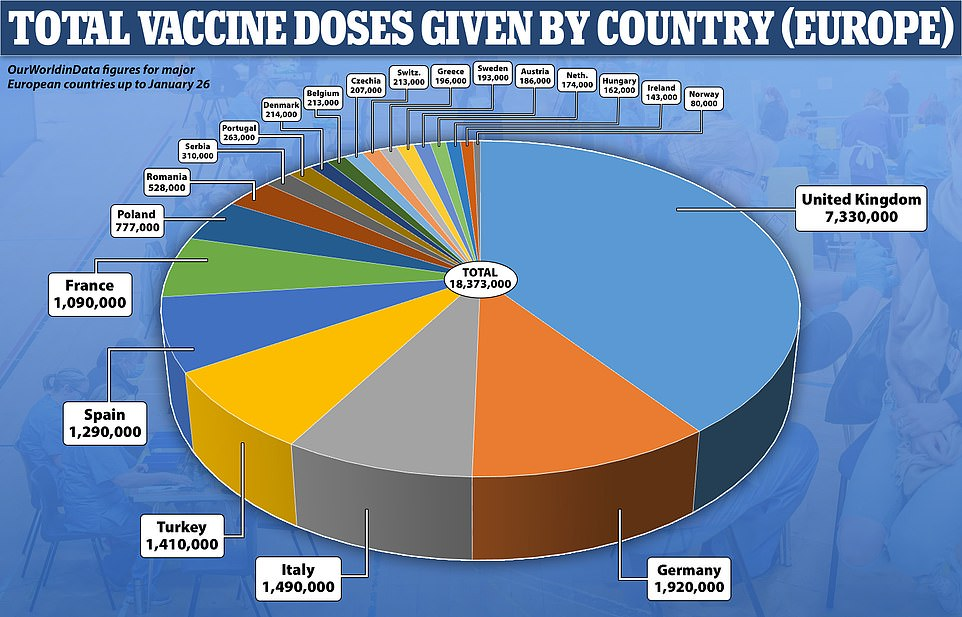 The UK has streaked ahead of Europe in terms of the number of vaccines administered, and has now jabbed more than 7million people compared to Germany's 2million