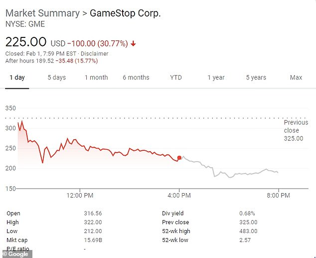 On Monday, the stock dropped by 30% from $316 a share to close the day's trading at $225