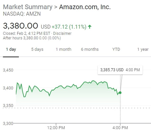 Amazon shares were largely unaffected at the time of the announcement on Tuesday afternoon