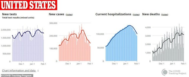 The seven-day rolling average of new cases currently sits at 135,904, a 44% decline from the average three weeks weeks earlier and hospitalizations are down 30% from their peak on January 6