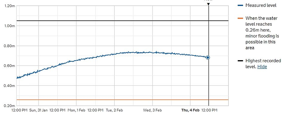 Official data shows that the river level at Sonning Lock currently stands at 0.68m above sea level after rising from Sunday to Wednesday before reducing slightly today. Flooding is possible any time this figure rises above 0.26m