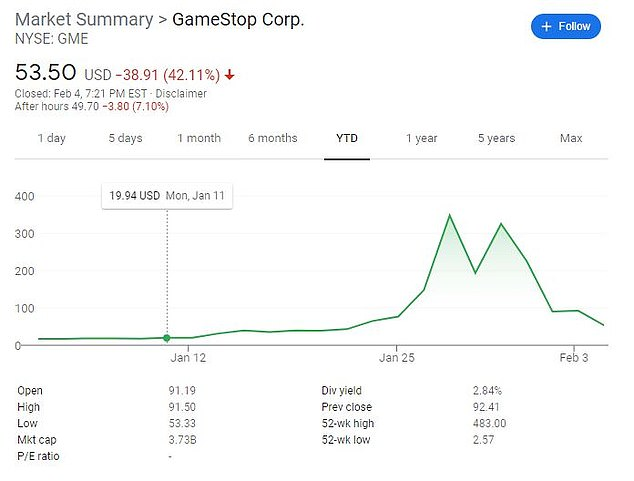 Yet GameStop shares remain up 184 percent so far in 2021, despite the recent drop
