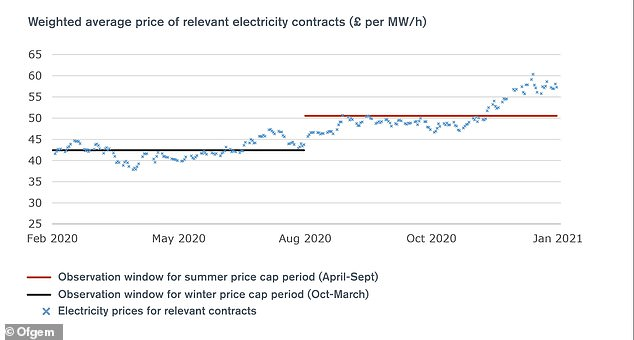 A further Ofgem graph shows the weighted average price of relevant electricity contracts