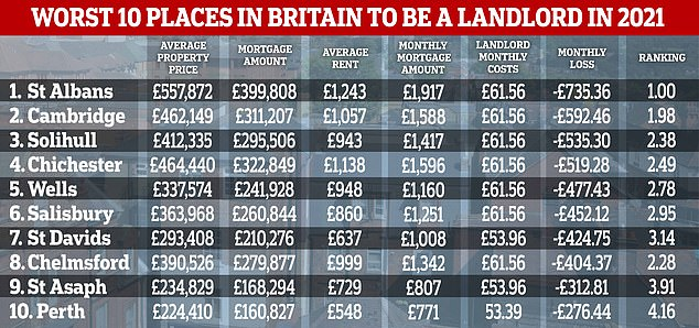 10 locations in Britain where CIA Landlords say landlords could end up making a loss