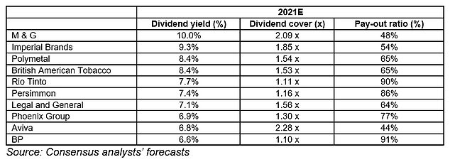 The top 10 dividend payers in the FTSE 100: Dividend cover means earnings per share divided by total annual dividend, and the payout ratio refers to dividends paid  out as a proportion of net earnings