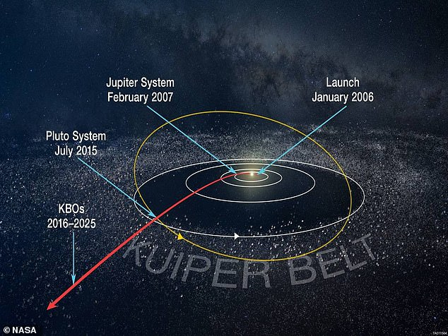 The Kuiper Belt contains 20 to 35 planets with similar masses to Earth. During the migration of Neptune and the depletion of the primordial Kuiper belt, these bodies are said to have been scattered and endured numerous impacts by smaller bodies