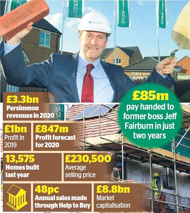 Corporate excess: Critics touted former Persimmon boss Jeff Fairburn's £85m pay package as proof it had lost the plot