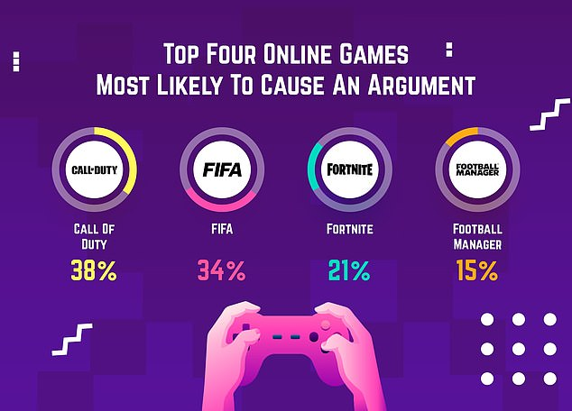 One of the most popular games out there, Call of Duty is also the source of the most relationship strife: 38 percent of couples say they've argued over Activision's first-person-shooter war game