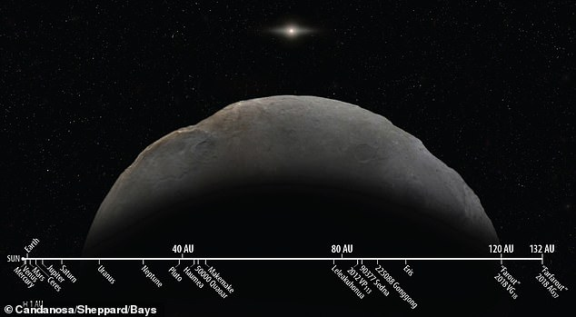"""Solar System distances to scale, showing the newly discovered 2018 AG37, nicknamed Farfarout compared to other known Solar System objects, including the previous record holder 2018 VG18 """"Farout"""", also found by the same team"""