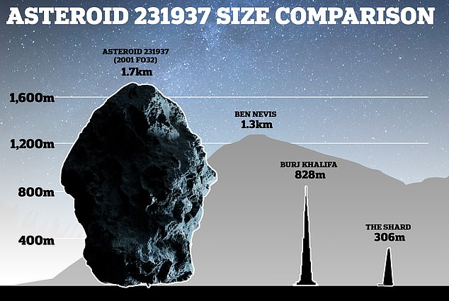 Asteroid 231937 is the largest space rock to 'come close' to the Earth this year and at 1.7km is more than twice the size of the tallest building on Earth - the Burj Khalifa