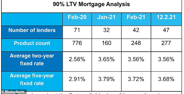 Mortgage products available. Figures apply to first day of the month unless otherwise stated
