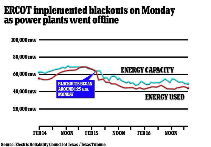 ERCOT says that had it allowed the power to continue being used, the entire grid would have gone down and it would have taken longer to get up and running than the current, forced outages will. The explanation has fallen on deaf ears in Texas, where millions want to know why the crisis wasn't averted