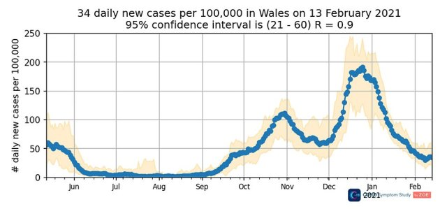 Infections also appear to have stagnated in Wales, hovering at 34 cases per 100,000 on February 13, and in the North West of England they seem to be grinding to a halt, too, dropping from 18 to 17