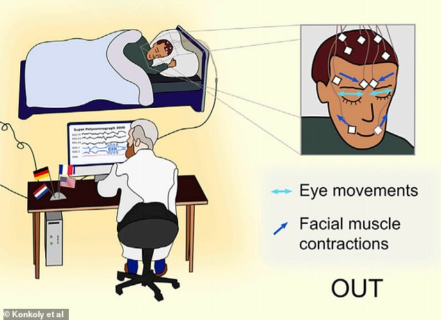 Illustration shows how the study participants responded to the questions heard as they dreamt. Eye movements from left to right answered maths questions, while facial muscle contractions as if smiling answered yes-no questions