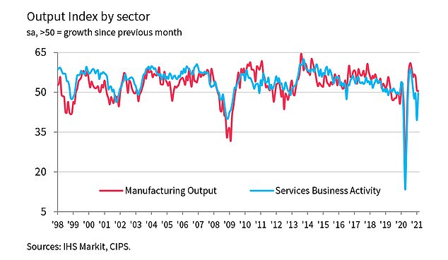 Results: Output by different business sectors across the UK, according to IHS Markit