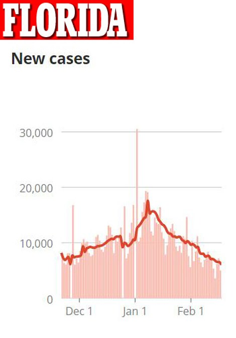 it sNew COVID-19 cases in Florida have been steadily declining since its mid-January peak, and