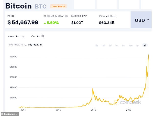 The world's most popular cryptocurrency jumped to an all-time high above $54,000 on Friday, setting it on course for a weekly jump of more than 11 percent