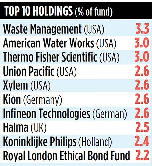 The Climate Assets fund that is invested across 60 companies