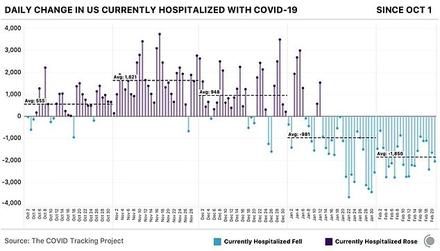There has now been 40 straight days of falling hospitalizations