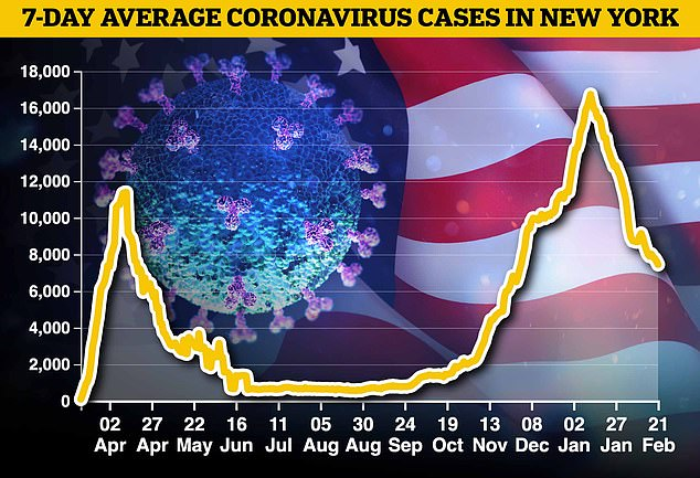 This graph shows average daily cases in the whole of New York state, including NYC. The infection rate has fallen in recent weeks