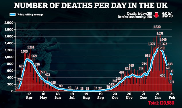 Mr Johnson's plans for easing lockdown have been bolstered by the latest data which shows Covid-19 infection rates have continued to drop, with 9,834 more cases reported - a fall of 10 per cent on last week - while the 215 new daily deaths brought Britain's total up to 120,580