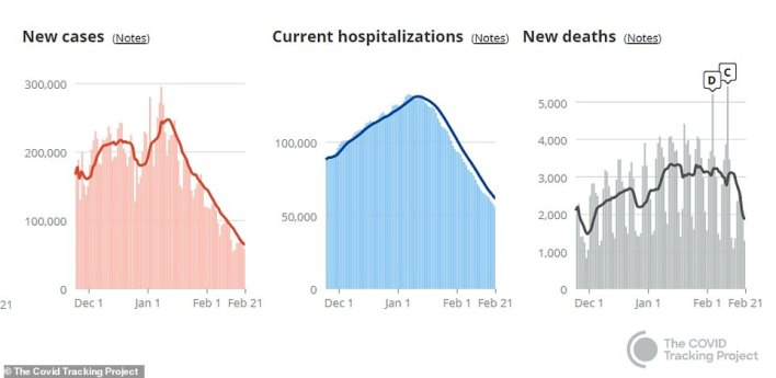 Hospitalizations have plunged in step with cases over the past five weeks. As of Monday, 56,159 Americans were hospitalized for COVID-19 (blue), the fewest since November 8, according to COVID Tracking Project data