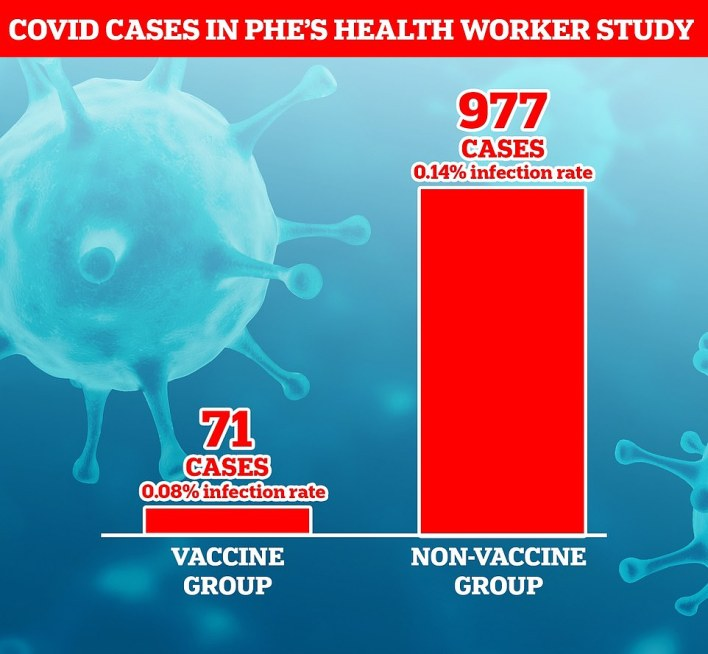 Out of 23,324 health workers in the study, 89 per cent were vaccinated by February 5. There were 977 cases of coronavirus recorded in people before they were vaccinated, compared to 71 among people who were three weeks post-vaccination, PHE's Dr Susan Hopkins said today