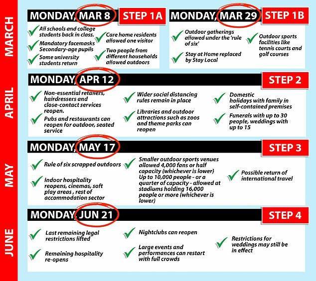Steps: Rules must then be lifted every five weeks, starting March 8, when all schools across the country return