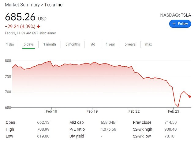 TESLA: Tesla's stocks dropped as much as 13 percent on Tuesday before recovering slightly. As of mid-morning trading, Tesla's shares were trading 3 percent lower
