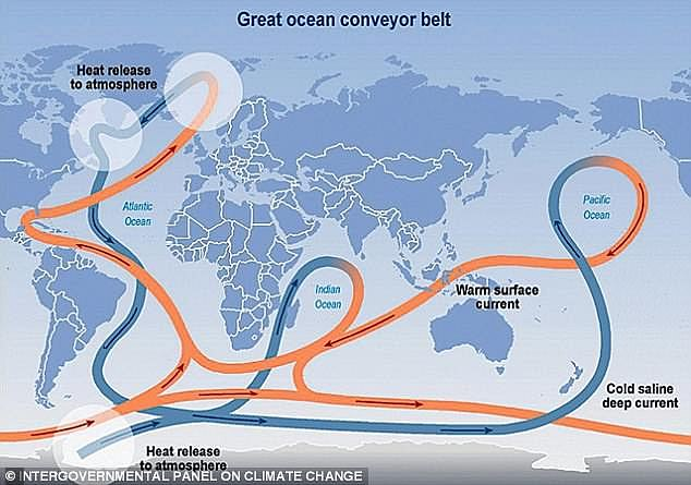 The Atlantic Meridional Overturning Circulation (AMOC) is the driving force which brings warm water from the Gulf of Mexico up to the UK. It is a complex system which is responsible for mild winters in Western Europe and it also influences the level of rainfall