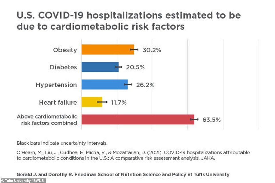 Two thirds of COVID-19 hospitalizations were 'attributable' to obesity, high blood pressure, diabetes or heart failure, meaning they likely could have been avoided if the patients hadn't had these preventable conditions, the Tufts University study estimates