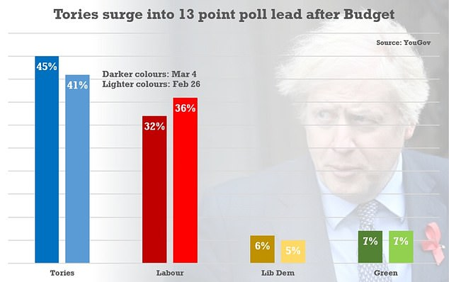 Research by YouGov found Conservative support had surged four points to 45 per cent over the past week - while Keir Starmer's party tumbled to 32 per cent