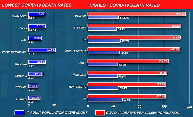 Source: Covid-19 deaths from the Johns Hopkins Coronavirus pandemic tracker and World Health Organization (WHO) Global Health Observatory adult overweight estimates