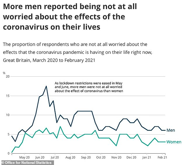 More men than women reported being not at all worried about the effects of the coronavirus crisis on their lives