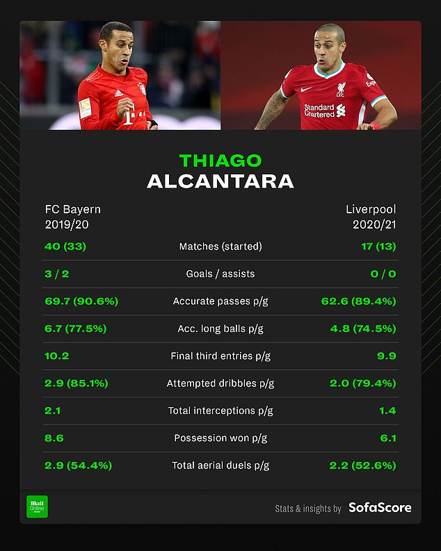 The differences in Thiago's output between last season and now, provided by Sofascore