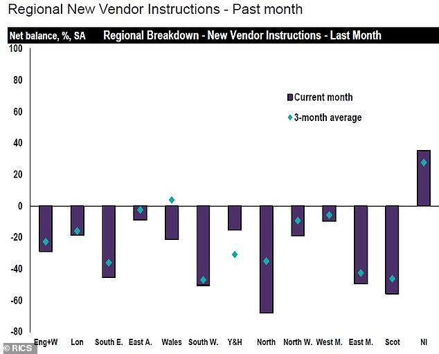 Seller interest: A chart showing regional variations in the number of new seller instructions