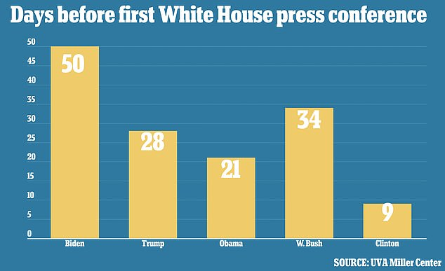 Biden is now in his 50th day in office without holding a solo press conference with reporters. The last four presidents had done so within their first 34 days (as pictured)