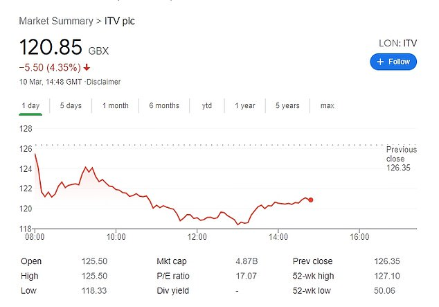 Shares in ITV have plummeted by 5.5 per cent today, despite yesterday's divisive show beating BBC Breakfast viewing figures