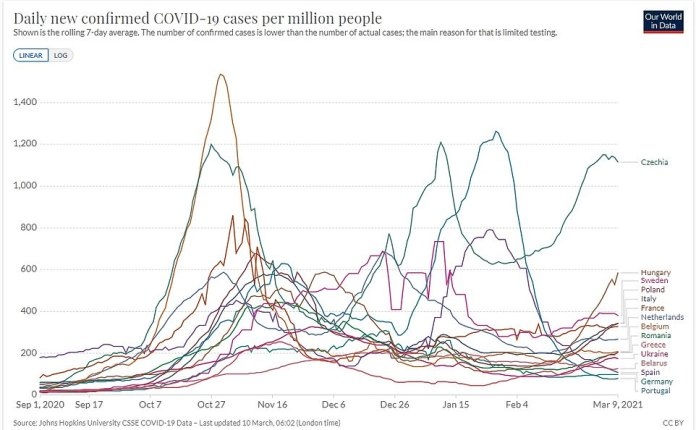 The PM today also delivered a stark warning that coronavirus is starting to 'surge' again in Europe, as he snuffed out Tory hopes of an early end to lockdown. The graph shows how infection rates have been increasing in a number of European countries recently