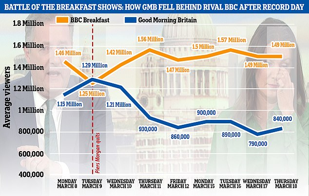 For Morganu00BFs last appearance on March 9, 1.29 million people tuned in to GMB, allowing it to overtake its bitter BBC Breakfast rival for the first time. By last Wednesday, that figure had slumped to just 800,000