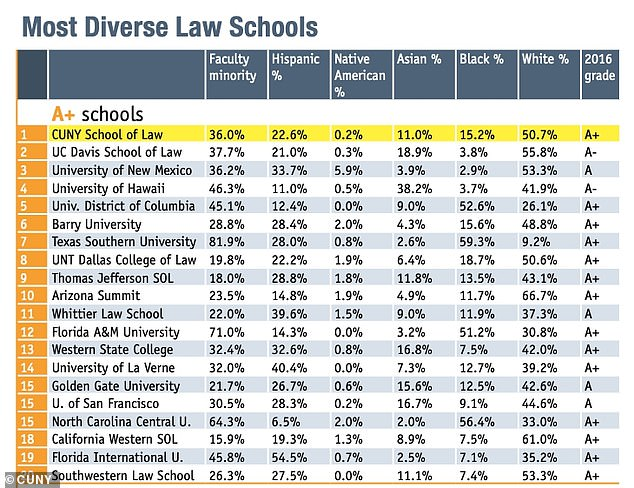 """The National Jurist gave CUNY Law School its top spot on a 2019 honor roll for diversity. The list is determined by """"evaluating the percentage of minority faculty members and the percentage of students in five racial groups and comparing those to national averages"""""""