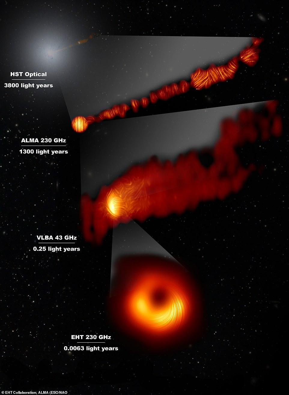Bu bileşik görüntü, Messier 87 (M87) gökadasının merkez bölgesinin polarize ışıkta üç görüntüsünü ve Hubble Uzay Teleskobu ile alınan görünür dalga boyundaki bir görüntüyü gösterir.