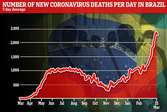 Pictured: Graph showing the rolling seven-day average of new recorded coronavirus deaths in Brazil. On Tuesday the daily death toll surpassed 3,000 for the first time. Brazil's daily number of fatalities is now the highest in the world