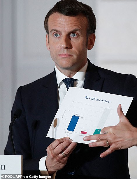 Emmanuel Macron speaking after the summit and gesturing to a graph which appears to show the shortfall in doses from AstraZeneca (far right bar on his graph). He struck a defiant as he called the blockade threat 'the end of naivety'