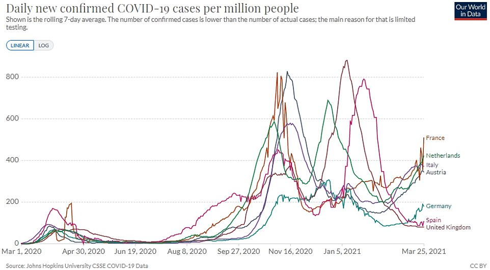 UK infection rates have been brought right down while much of the EU is grappling with a third wave of coronavirus