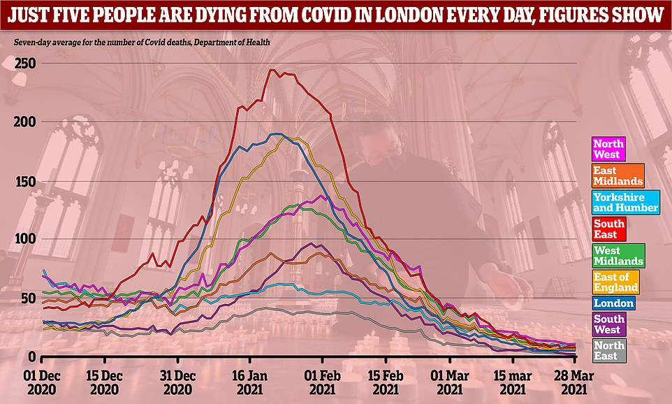 Across the country the number of deaths from Covid has fallen from the peak in January. London is now recording five Covid deaths per day on average, the third lowest level in England